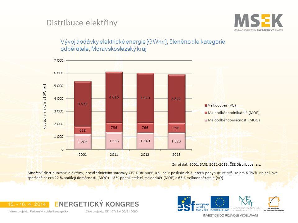 Distribuce elektřiny Vývoj dodávky elektrické energie [GWh/r], členěno dle kategorie odběratele, Moravskoslezský kraj.